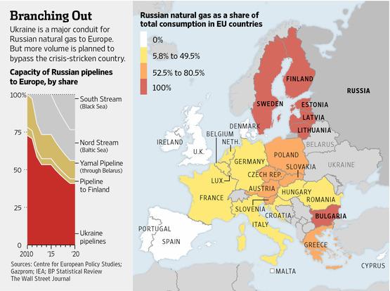 Σημαντικό άρθρο της Wall Streat Journal για τον ενεργειακό πόλεμο Ε.Ε.-Ρωσίας