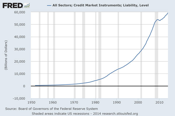 ΗΠΑ-εξέλιξη-του-συνολικού-χρέους-δημόσιο-και-ιδιωτικό
