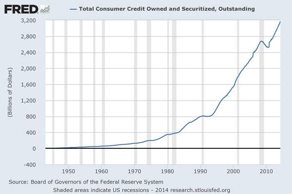 ΗΠΑ – εξέλιξη των καταναλωτικών δανείων