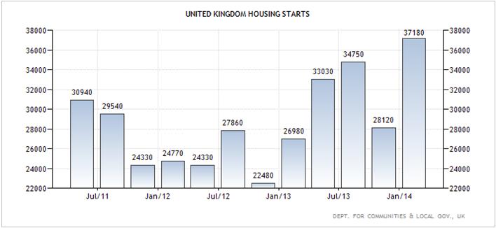 Ηνωμένο Βασίλειο – η εξέλιξη του αριθμού των κατασκευών νέων ακινήτων.