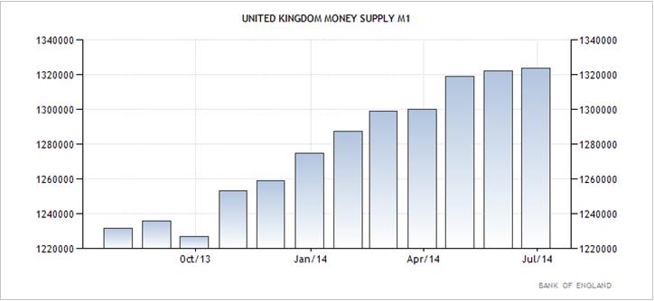 Ηνωμένο Βασίλειο – η αυξητική τάση στη ποσότητα χρήματος Μ1.