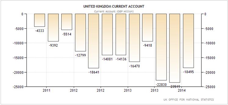 Ηνωμένο Βασίλειο – η εξέλιξη στο ισοζύγιο τρεχουσών συναλλαγών της χώρας.