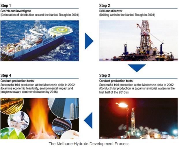(Πηγή: http://www.jogmec.go.jp/english/oil/technology_015.html)