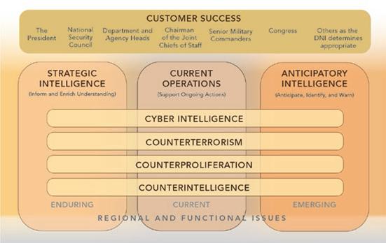 The National Intelligence Strategy of the United States of America – Η εθνική στρατηγική πληροφοριών των Ηνωμένων Πολιτειών. Έκθεση