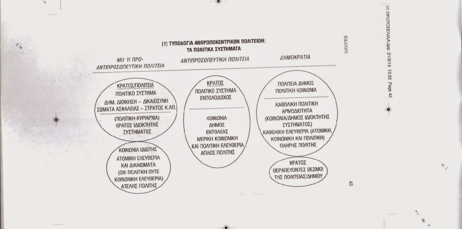 Πολιτικά συστήματα. Ολιγαρχικο, αντιπροσωπευτικό, δημοκρατικό