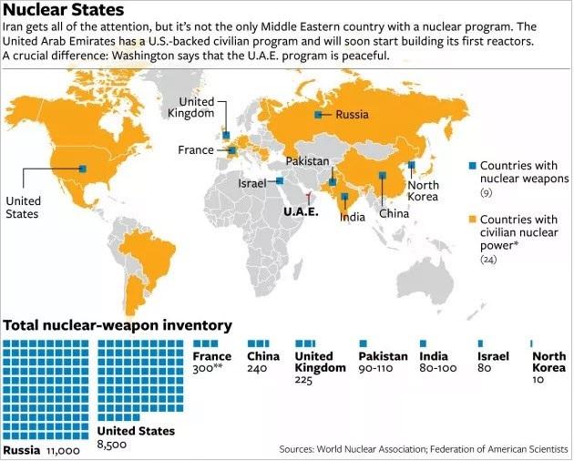 πυρηνικά κράτη