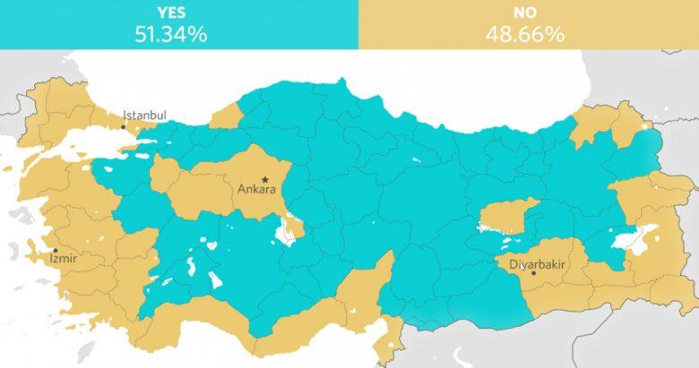 Σ. Λυγερός, «Σουλτανική δημοκρατία» – πύρρειος νίκη για τον Ερντογάν