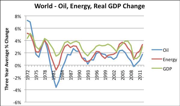 Κόσμος-η-εξέλιξη-και-η-σχέση-μεταξύ-της-ενέργειας-και-του-πετρελαίου-με-την-ανάπτυξη-ΑΕΠ-ετήσια-διακύμανση