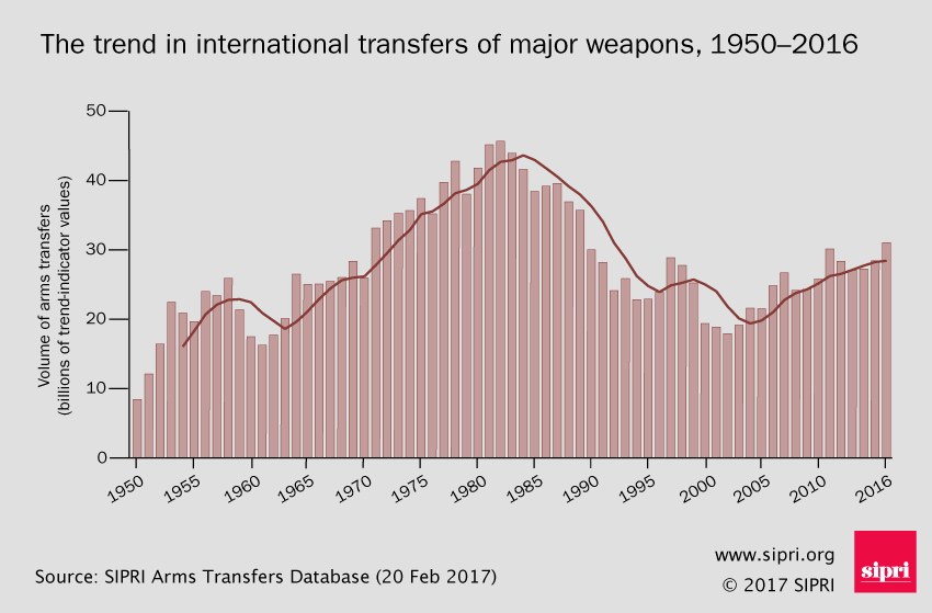 Trends in international arms transfers 2012-16