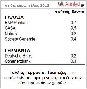 Γαλλία-Γερμανία-Τράπεζες-–-το-ποσόν-έκθεσης-ορισμένων-τραπεζών-των-δύο-ευρωπαϊκών-χωρών.