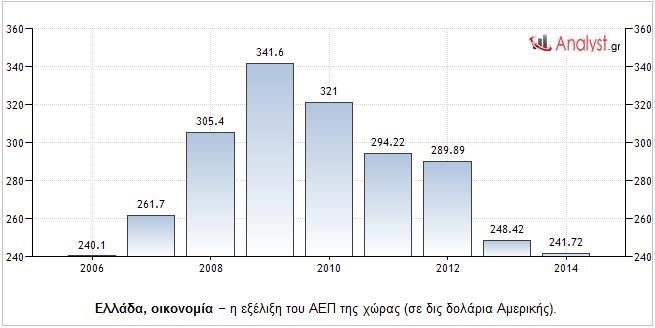 Ελλάδα-οικονομία-–-η-εξέλιξη-του-ΑΕΠ-της-χώρας-σε-δις-δολάρια-Αμερικής.