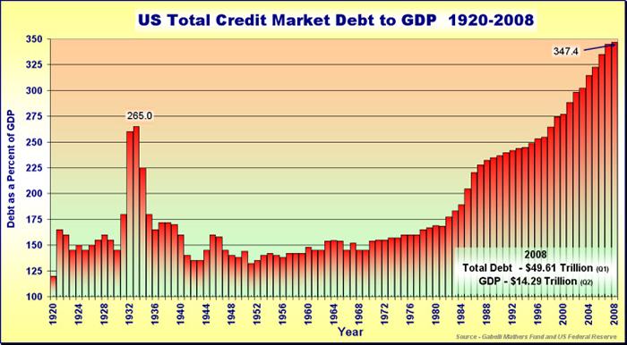 Η-εξέλιξη-του-συνολικού-χρέουςδημόσιο-και-ιδιωτικό-των-Η.Π.Α.-το-διάστημα-1920-2008
