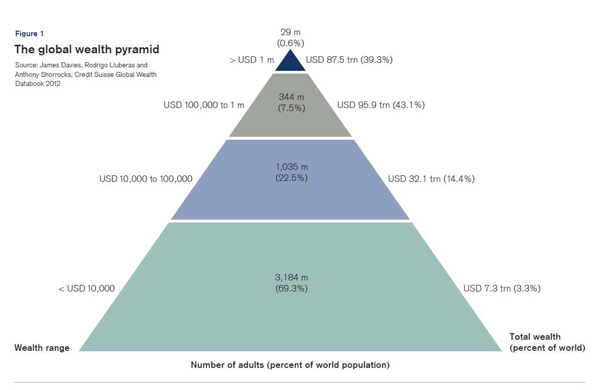 Η παγκόσμια πυραμίδα του πλούτου: Κλίμακα πλούτου (αριστερά), ποσοστό συνολικού πληθυσμού ανά κλίμακα (κέντρο), ποσοστό του συνολικού πλούτου κατανεμημένου στο συνολικό πληθυσμό της κάθε κλίμακας (δεξιά) (*Πατήστε στην εικόνα για μεγέθυνση)