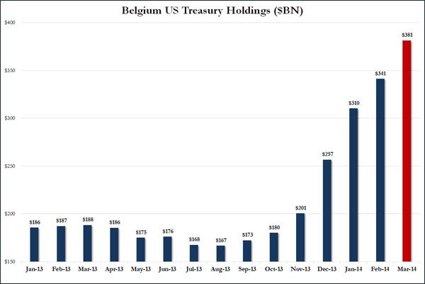 Η-συνεχής-αύξηση-των-αποθεμάτων-του-Βελγίου-σε-αμερικανικά-ομόλογα-σε-δις-δολάρια-αμερικής-2