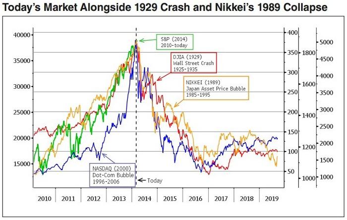 Κόσμος-οι-τάσεις-του-χρηματιστηρίου-των-ΗΠΑ-και-της-Ιαπωνίας-σε-σύγκριση-με-τα-κραχ-του-1929-και-του-1989-αντίστοιχα