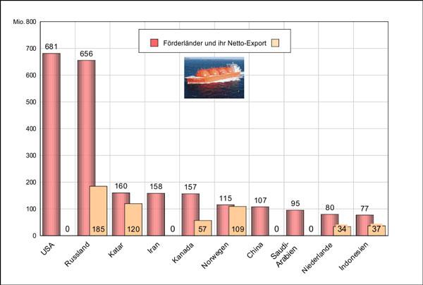 Οι-χώρες-του-κόσμου-με-την-μεγαλύτερη-παραγωγή-φυσικού-αερίου
