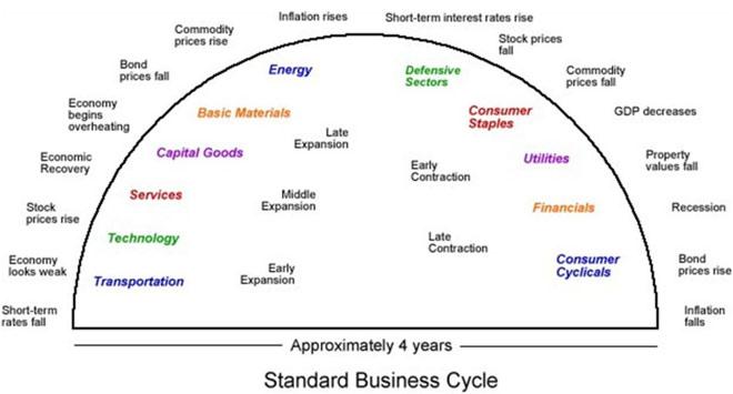 Τα-διάφορα-στάδια-του-οικονομικού-κύκλου