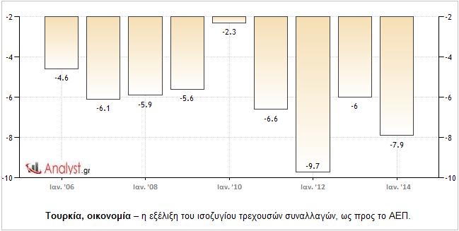 Τουρκία-οικονομία-–-η-εξέλιξη-του-ισοζυγίου-τρεχουσών-συναλλαγών-ως-προς-το-ΑΕΠ.