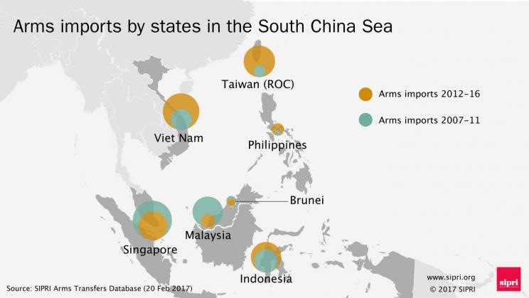 Changes in major arms imports to states in the South China Sea between 2007-11 and 2012-16