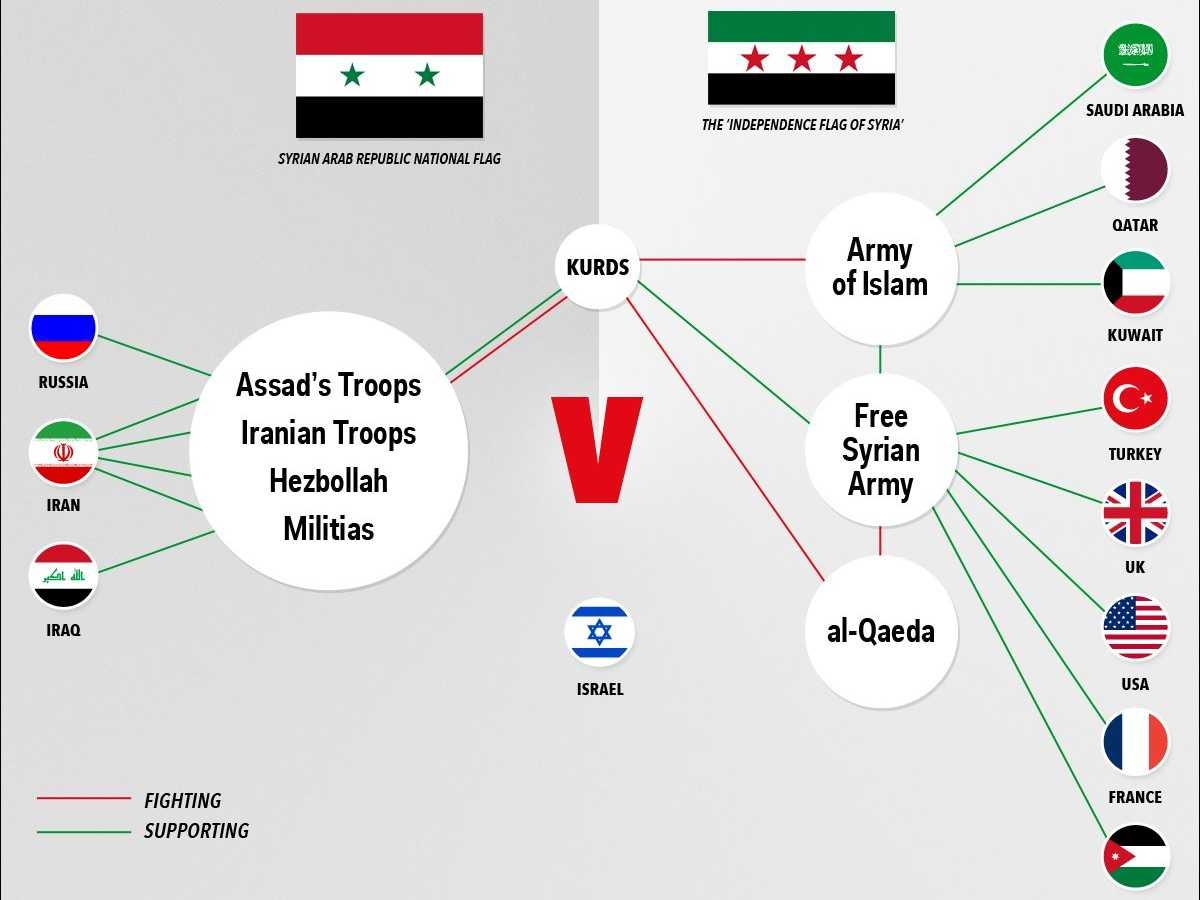 the-madness-of-the-syria-proxy-war-in-one-chart