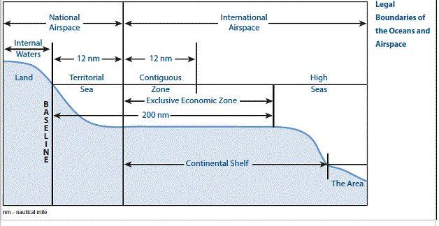Χωρικά ύδατα, υφαλοκρηπίδα και ΑΟΖ με απλά